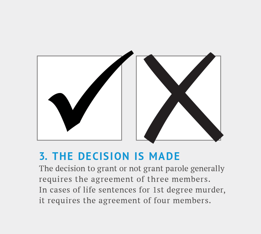 Step 3. The decision is made. The decision requires the agreement of 3 members. In cases of life sentences for first degree murder it requires the agreement of 4 members.
